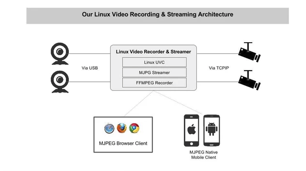 MJPEG Linux Video Streaming and Recording over HTTP